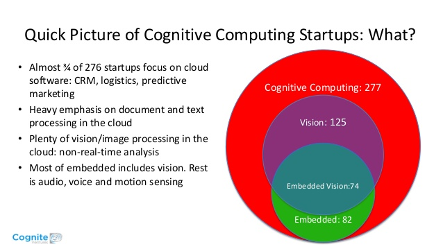 the vision ai startups that matter most a presentation from cognite ventures 6 638